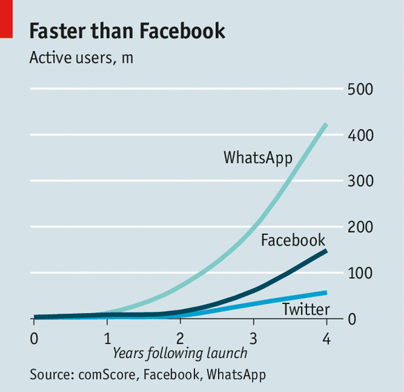 WhatsApp popularity graph