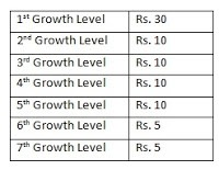 Champcash growth level