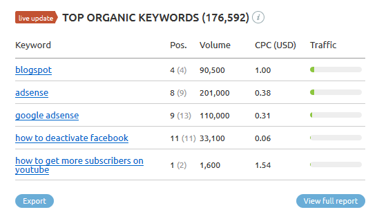 SEMRUSH - Top organic keywords